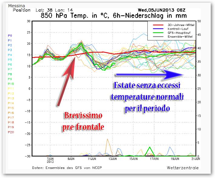 Brevissimo pre-frontale caldo poi buona parte di metà mese trascorrerà con temperature in media